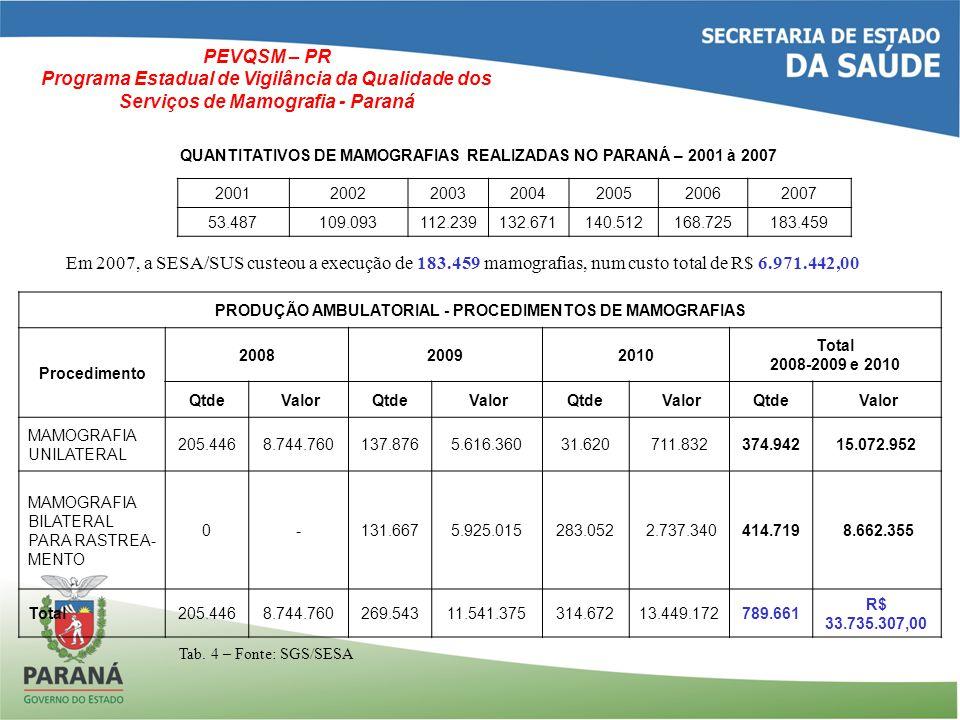 PRODUÇÃO AMBULATORIAL - PROCEDIMENTOS DE MAMOGRAFIAS