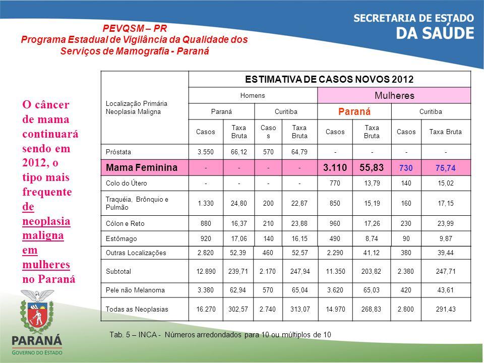 ESTIMATIVA DE CASOS NOVOS 2012