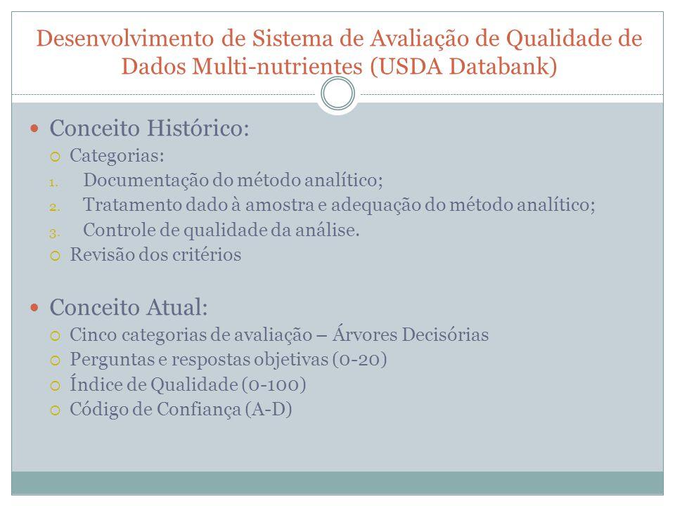 Desenvolvimento de Sistema de Avaliação de Qualidade de Dados Multi-nutrientes (USDA Databank)