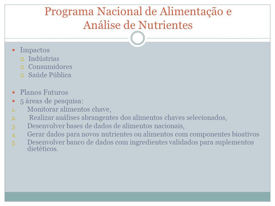 Programa Nacional de Alimentação e Análise de Nutrientes