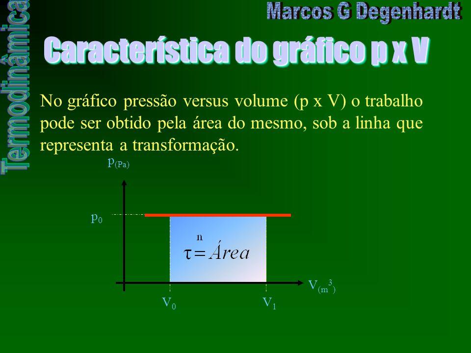 Característica do gráfico p x V