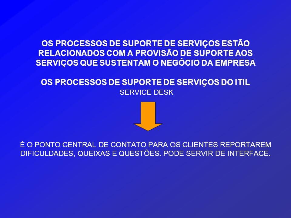 OS PROCESSOS DE SUPORTE DE SERVIÇOS ESTÃO RELACIONADOS COM A PROVISÃO DE SUPORTE AOS SERVIÇOS QUE SUSTENTAM O NEGÓCIO DA EMPRESA OS PROCESSOS DE SUPORTE DE SERVIÇOS DO ITIL SERVICE DESK É O PONTO CENTRAL DE CONTATO PARA OS CLIENTES REPORTAREM DIFICULDADES, QUEIXAS E QUESTÕES.