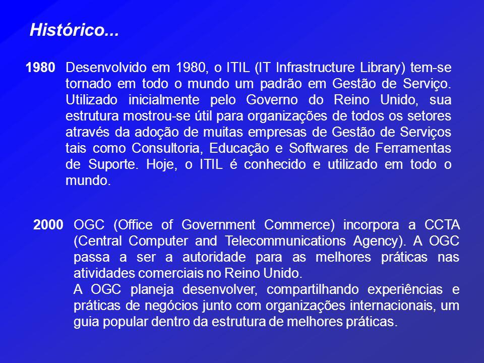 Histórico... 1980.