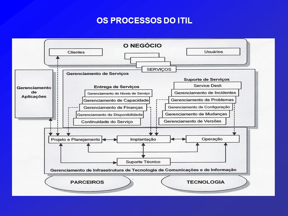 OS PROCESSOS DO ITIL