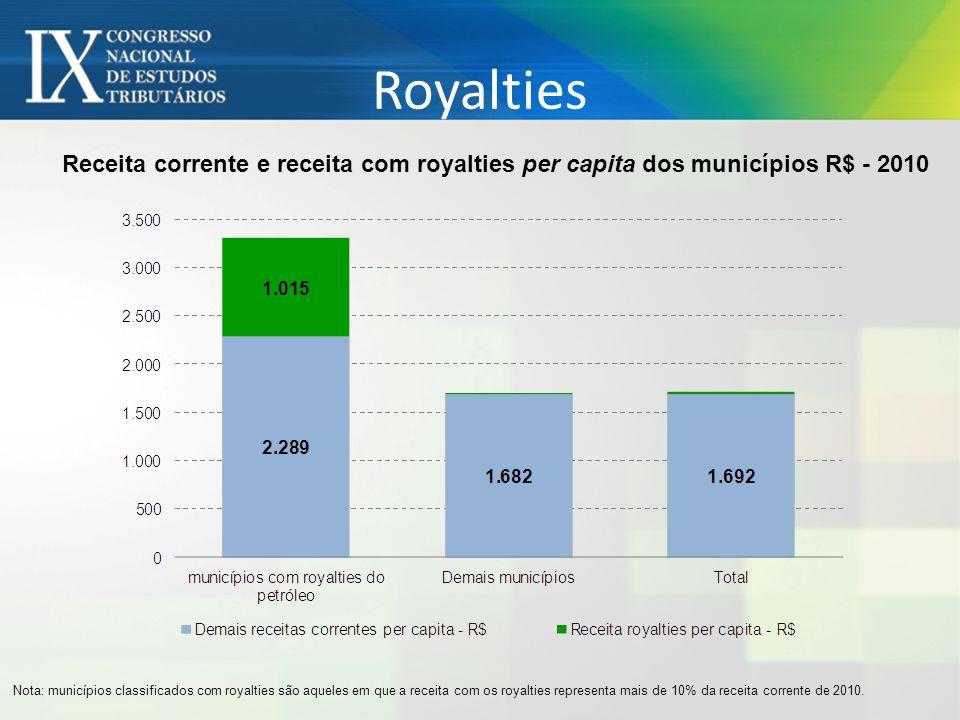Royalties Receita corrente e receita com royalties per capita dos municípios R$ - 2010.