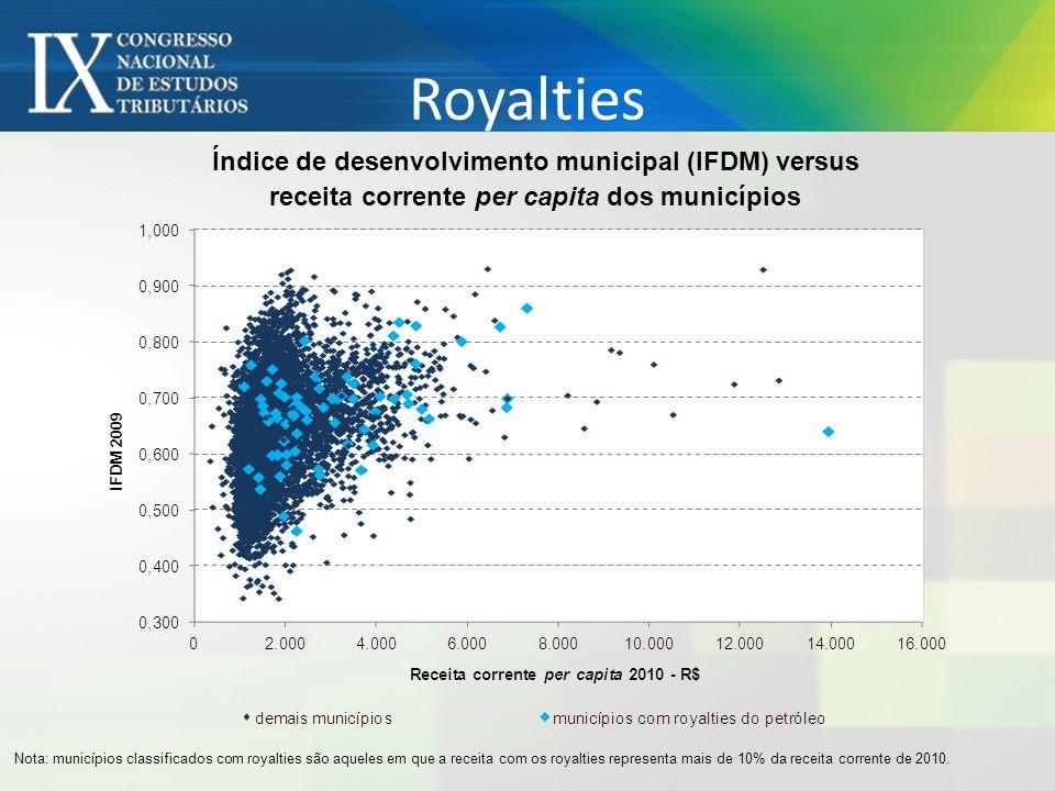 Royalties Índice de desenvolvimento municipal (IFDM) versus