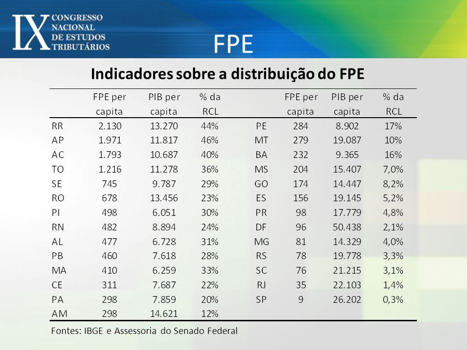 Indicadores sobre a distribuição do FPE