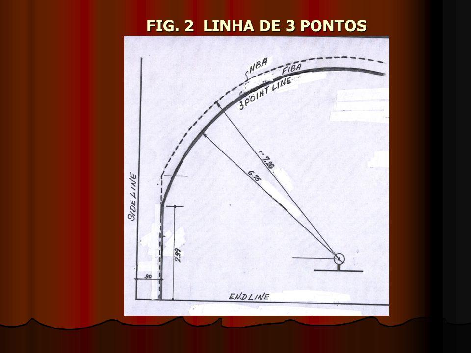 FIG. 2 LINHA DE 3 PONTOS