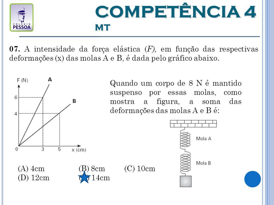 COMPETÊNCIA 4 MT 07. A intensidade da força elástica (F), em função das respectivas deformações (x) das molas A e B, é dada pelo gráfico abaixo.