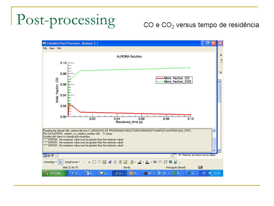 Post-processing CO e CO2 versus tempo de residência