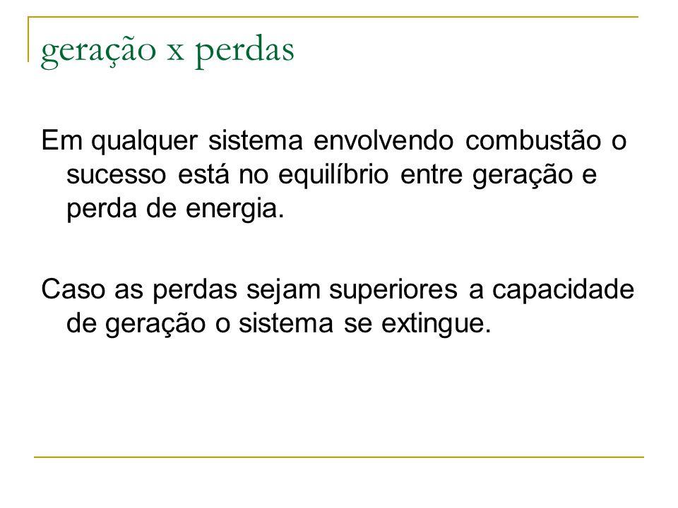 geração x perdas Em qualquer sistema envolvendo combustão o sucesso está no equilíbrio entre geração e perda de energia.