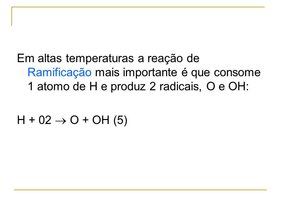 Em altas temperaturas a reação de Ramificação mais importante é que consome 1 atomo de H e produz 2 radicais, O e OH: