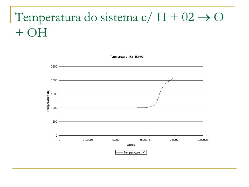 Temperatura do sistema c/ H + 02  O + OH