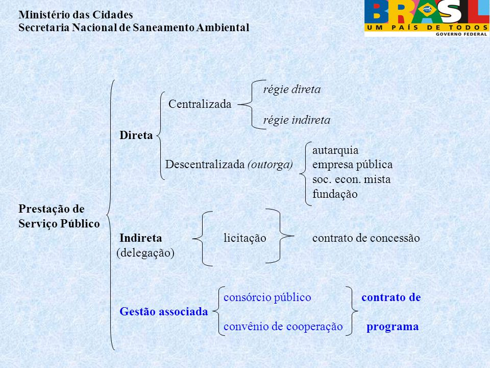 régie direta Centralizada régie indireta Direta autarquia