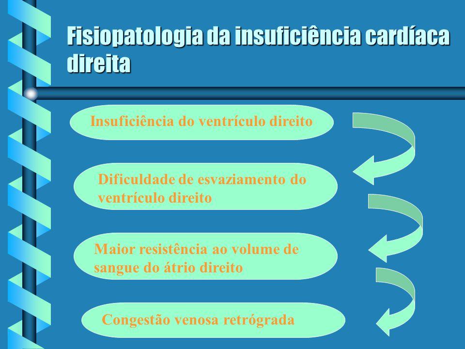 Fisiopatologia da insuficiência cardíaca direita