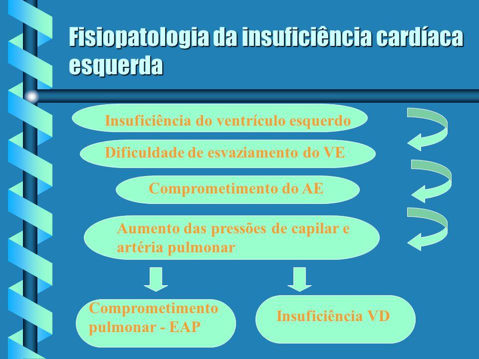 Fisiopatologia da insuficiência cardíaca esquerda