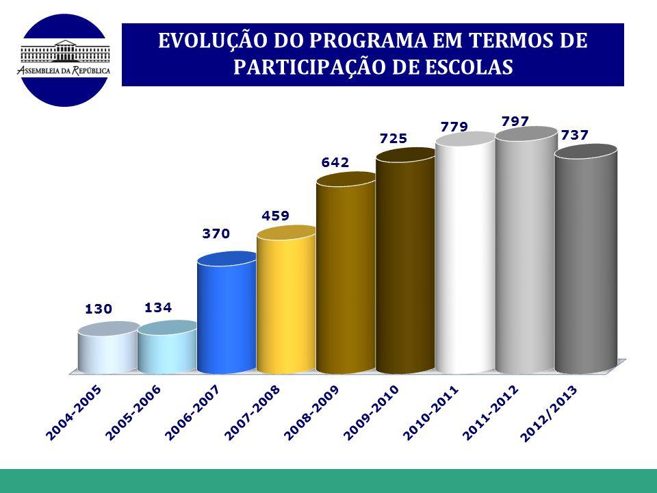 EVOLUÇÃO DO PROGRAMA EM TERMOS DE PARTICIPAÇÃO DE ESCOLAS