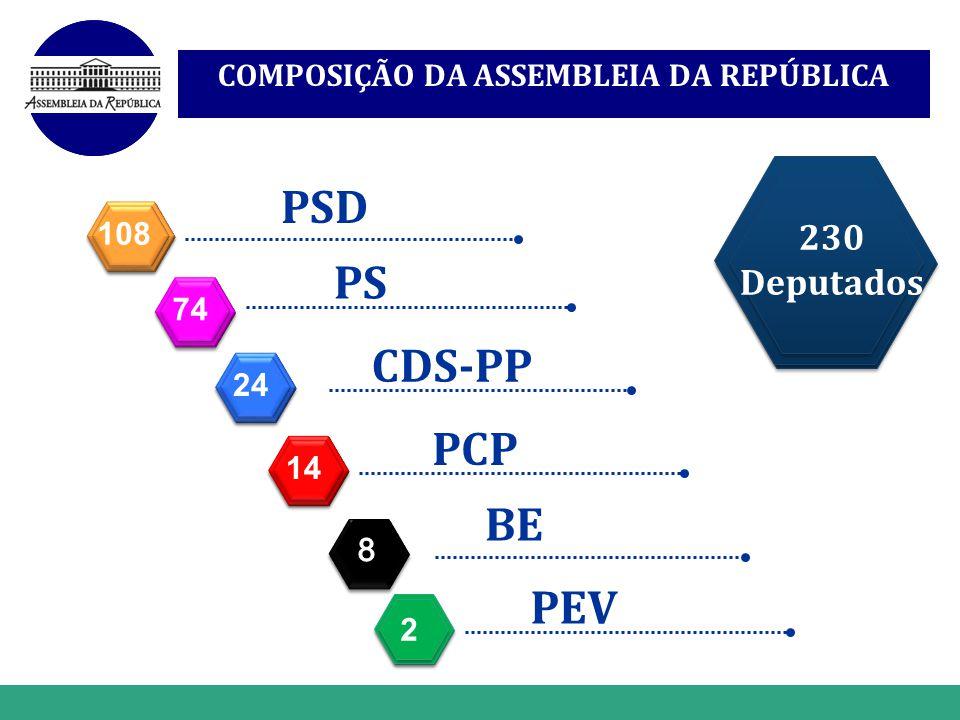 COMPOSIÇÃO DA ASSEMBLEIA DA REPÚBLICA