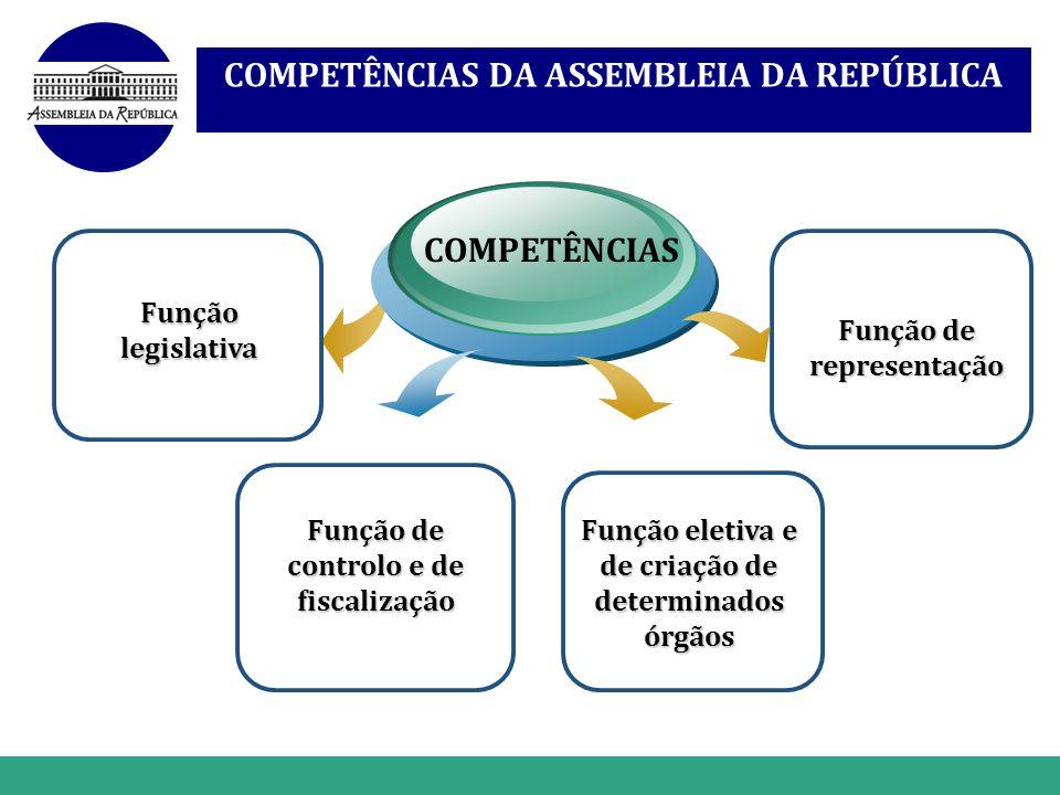 COMPETÊNCIAS DA ASSEMBLEIA DA REPÚBLICA