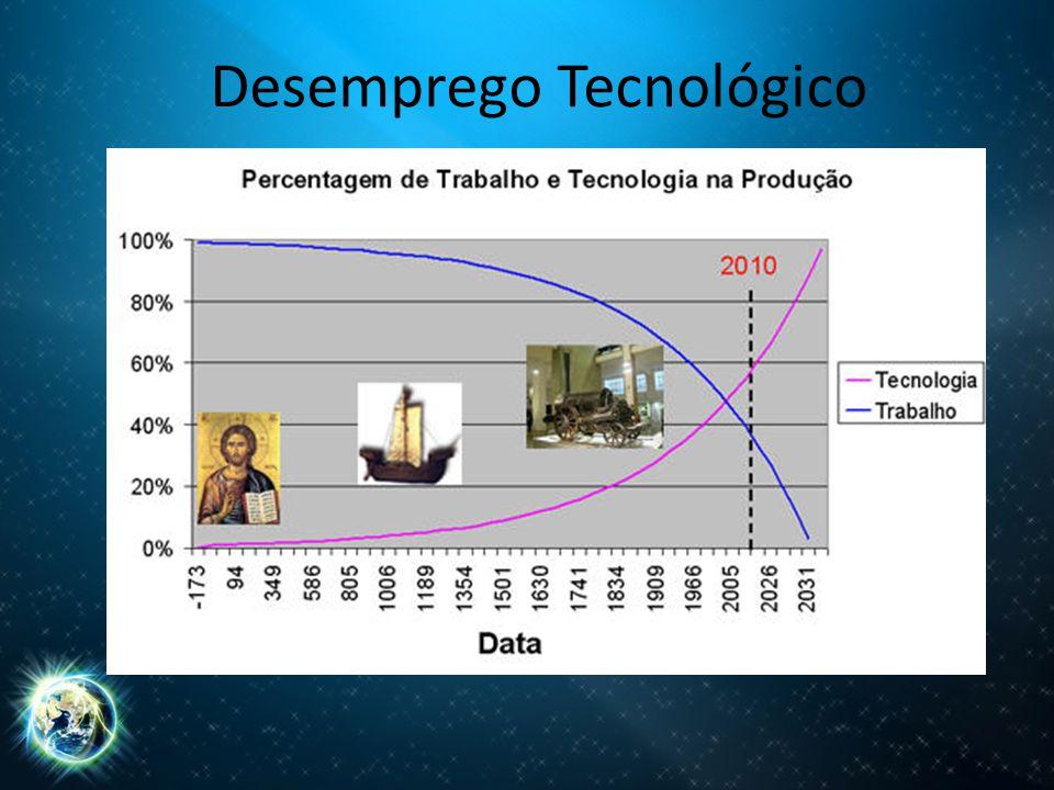 Desemprego Tecnológico