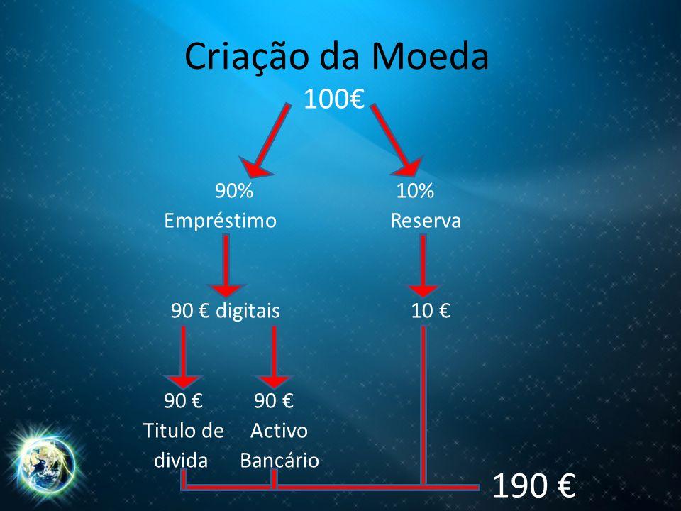Criação da Moeda 190 € 100€ 90% 10% Empréstimo Reserva
