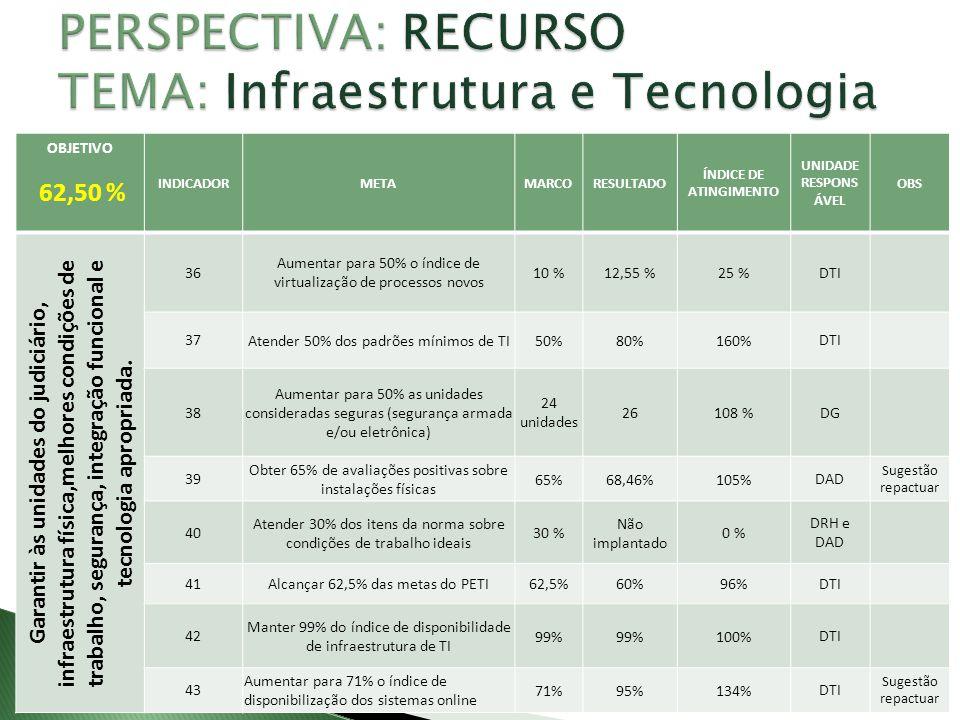 PERSPECTIVA: RECURSO TEMA: Infraestrutura e Tecnologia