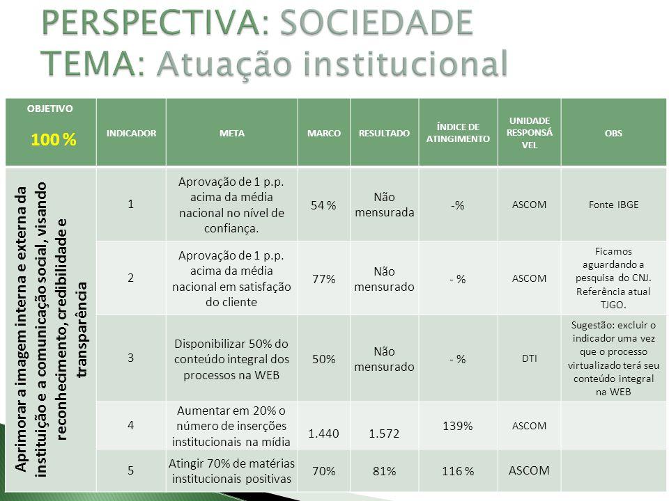 PERSPECTIVA: SOCIEDADE TEMA: Atuação institucional