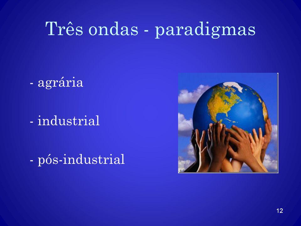 Três ondas - paradigmas