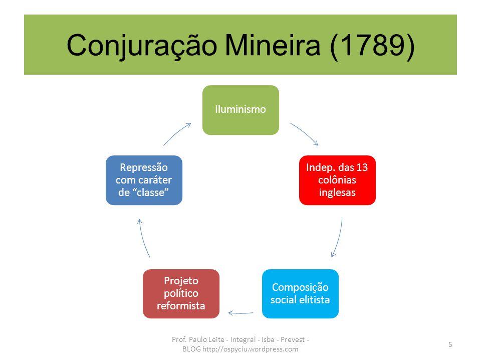 Conjuração Mineira (1789) Iluminismo Indep. das 13 colônias inglesas