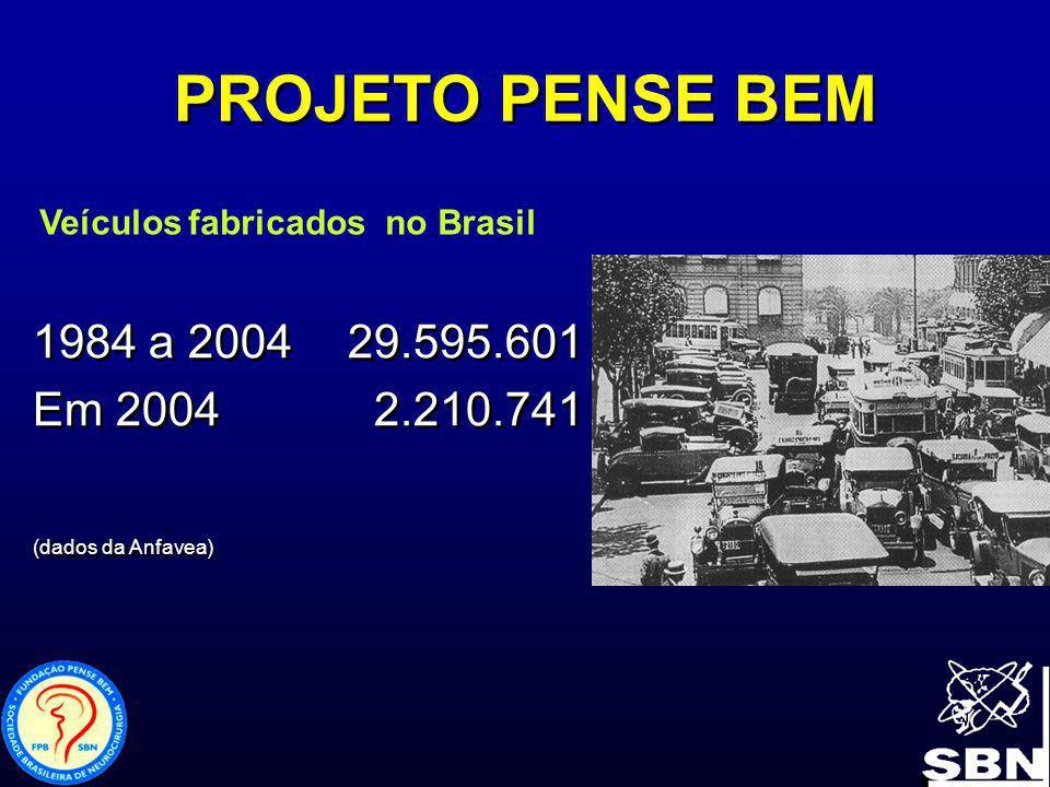 PROJETO PENSE BEM Veículos fabricados no Brasil. 1984 a 2004 29.595.601. Em 2004 2.210.741.