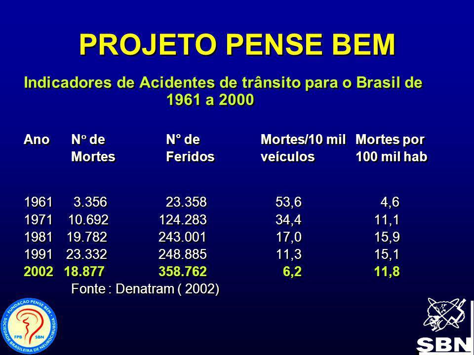 PROJETO PENSE BEM Indicadores de Acidentes de trânsito para o Brasil de 1961 a 2000. Ano N de N° de Mortes/ 10 mil Mortes por.
