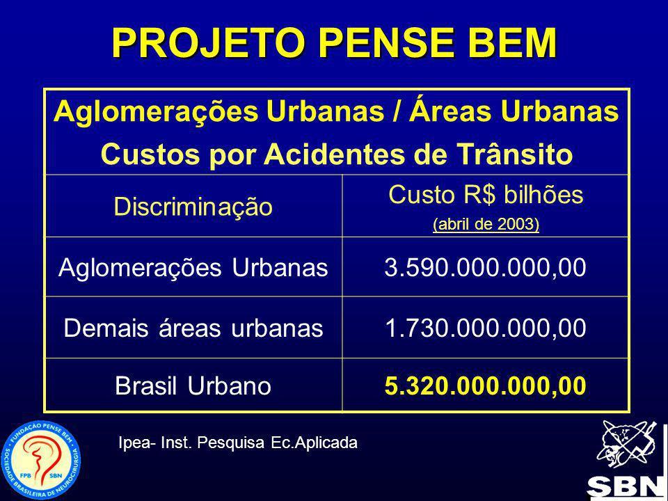 Aglomerações Urbanas / Áreas Urbanas Custos por Acidentes de Trânsito