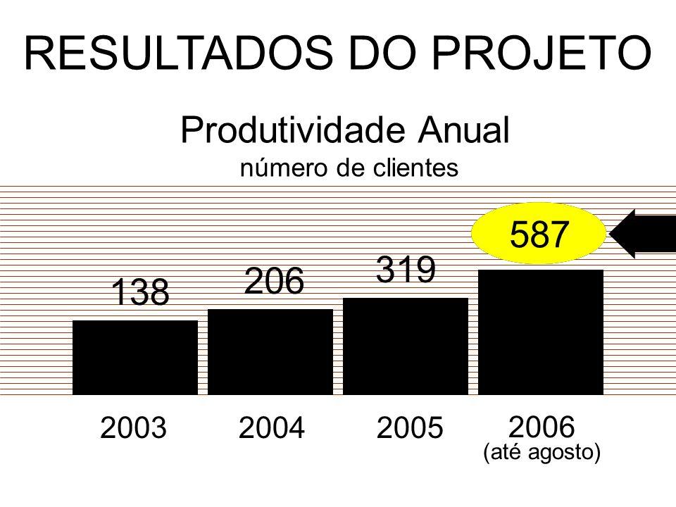 RESULTADOS DO PROJETO Produtividade Anual 587 587 587 587 587 319 206