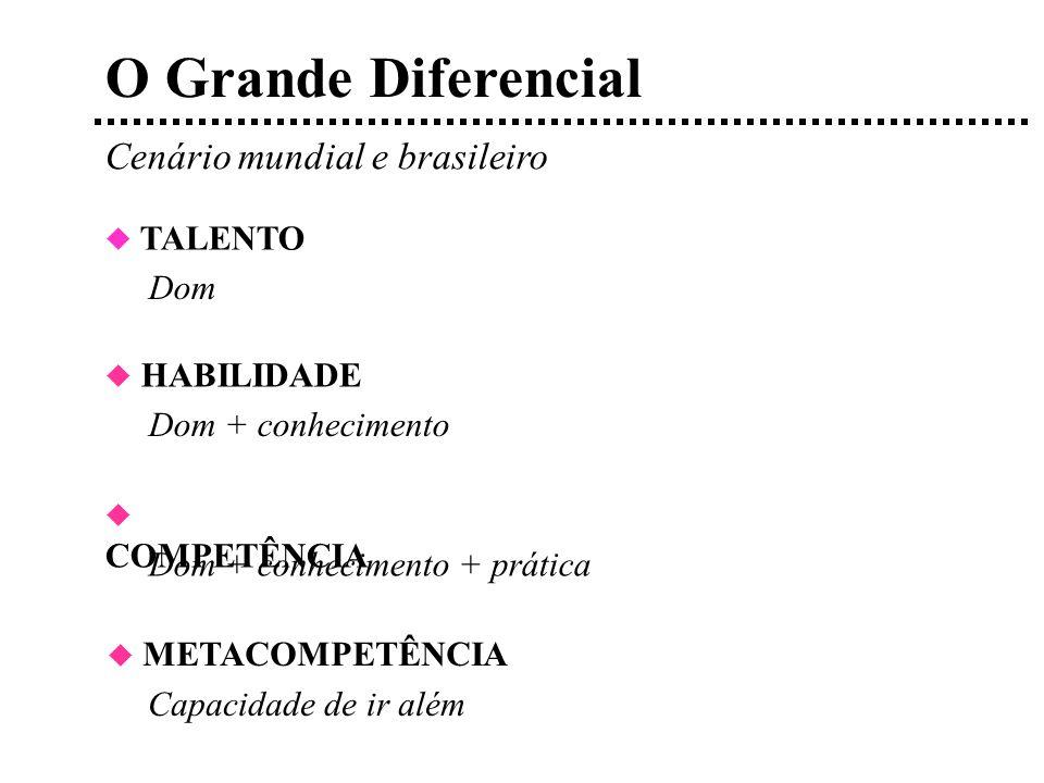 O Grande Diferencial Cenário mundial e brasileiro TALENTO Dom