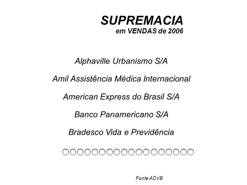SUPREMACIA Alphaville Urbanismo S/A