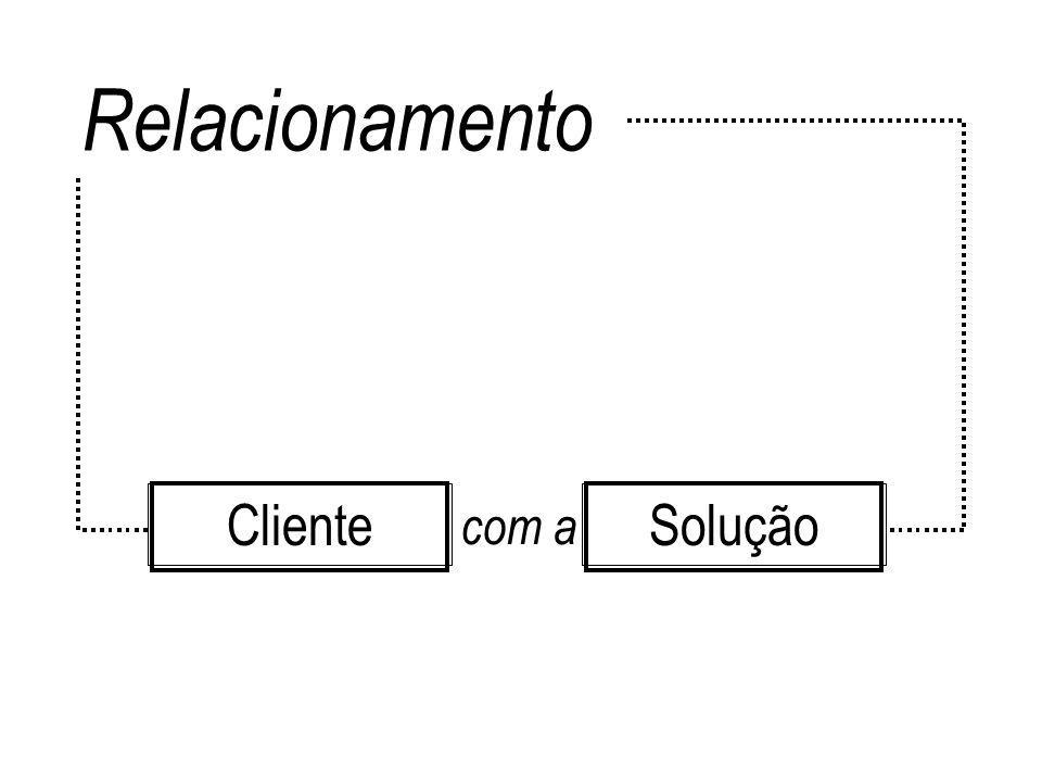 Relacionamento Cliente com a Solução