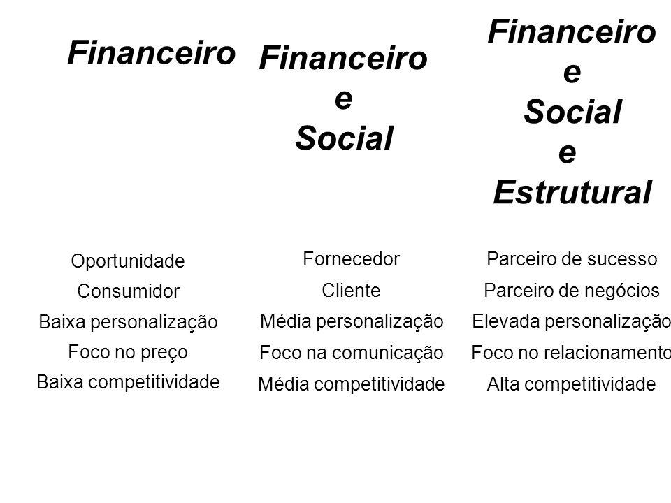 Financeiro e Social Estrutural Financeiro e Social