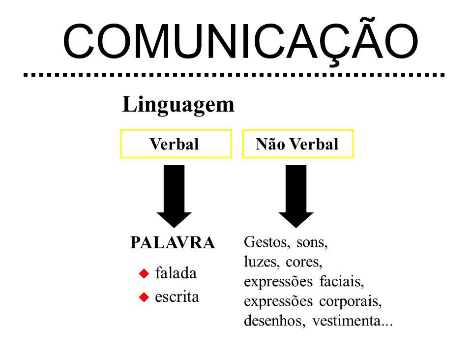 COMUNICAÇÃO Linguagem PALAVRA Verbal Não Verbal falada escrita