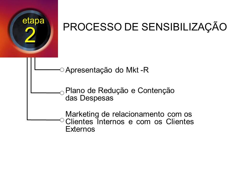 2 PROCESSO DE SENSIBILIZAÇÃO etapa Apresentação do Mkt -R