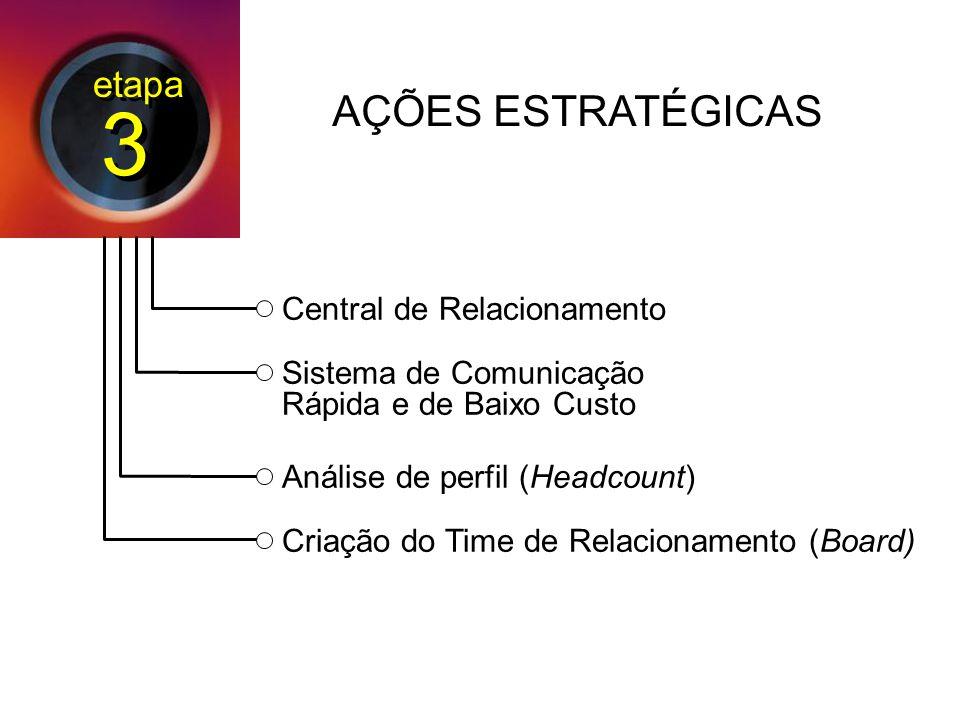 3 AÇÕES ESTRATÉGICAS etapa Central de Relacionamento
