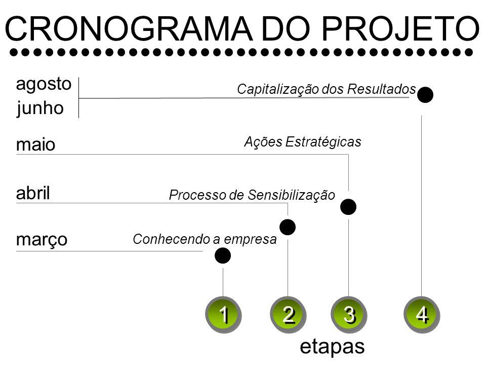 CRONOGRAMA DO PROJETO 1 2 3 4 etapas agosto junho maio abril março