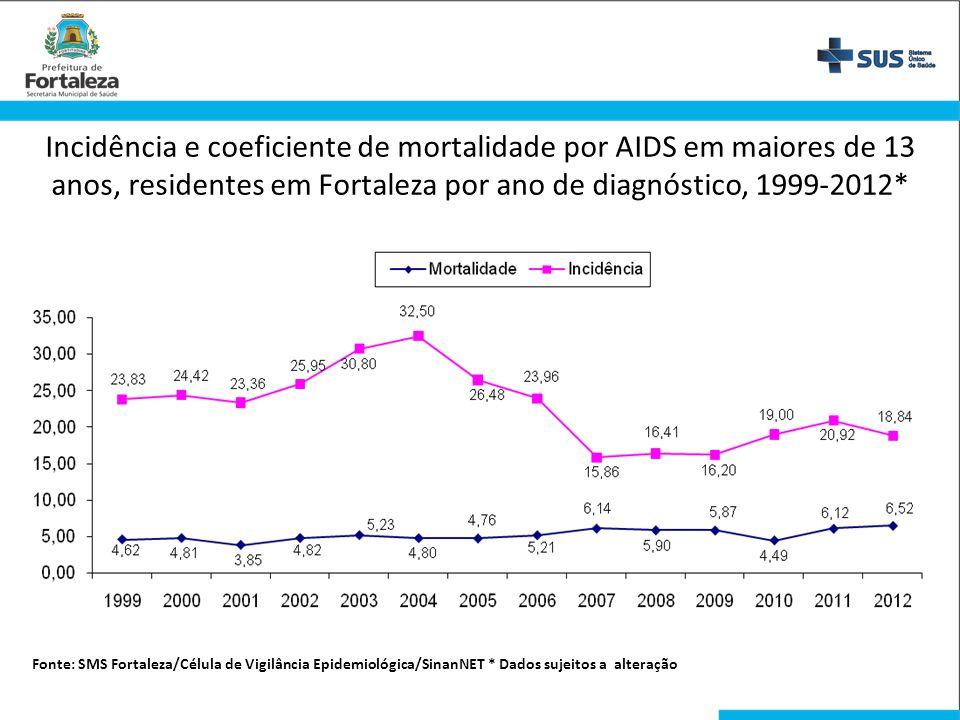 Incidência e coeficiente de mortalidade por AIDS em maiores de 13 anos, residentes em Fortaleza por ano de diagnóstico, 1999-2012*