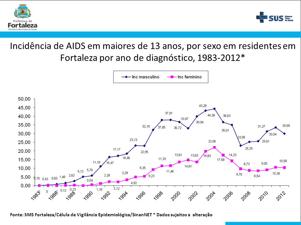 Incidência de AIDS em maiores de 13 anos, por sexo em residentes em Fortaleza por ano de diagnóstico, 1983-2012*