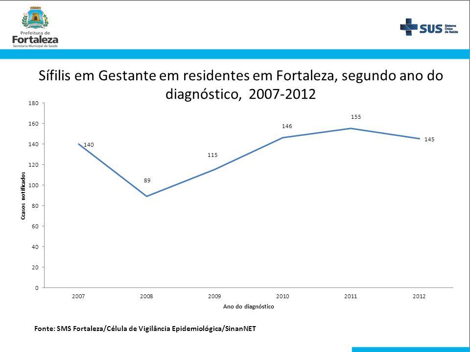 Sífilis em Gestante em residentes em Fortaleza, segundo ano do diagnóstico, 2007-2012