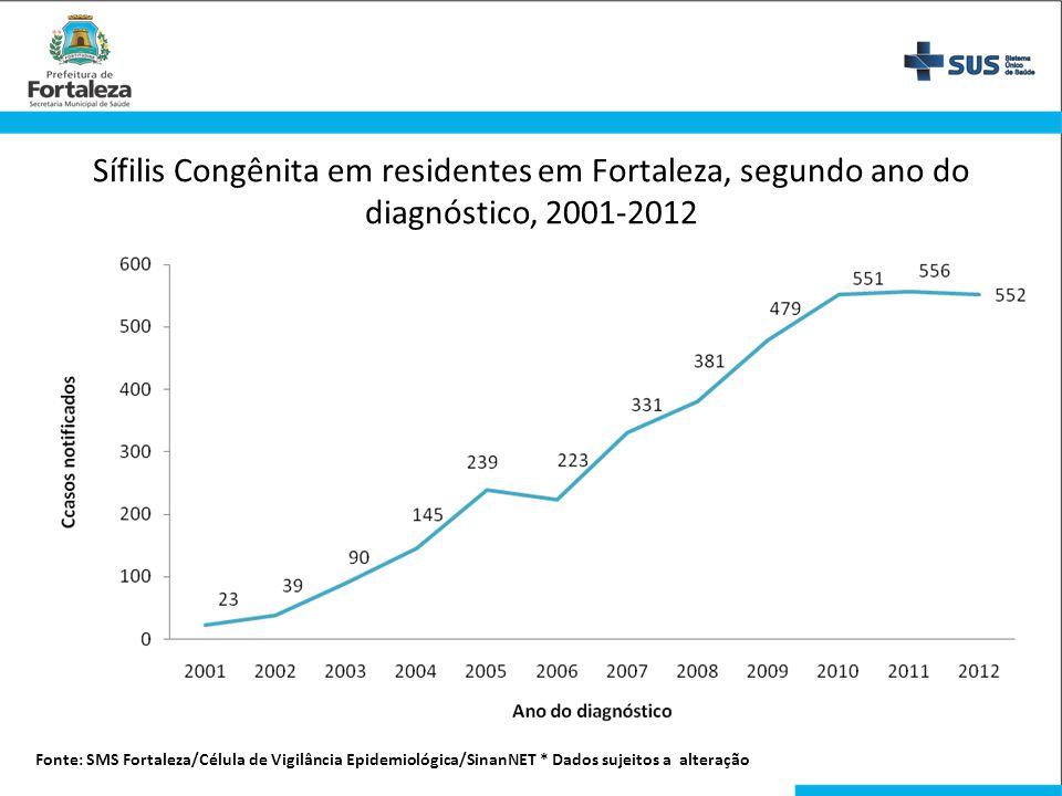 Sífilis Congênita em residentes em Fortaleza, segundo ano do diagnóstico, 2001-2012