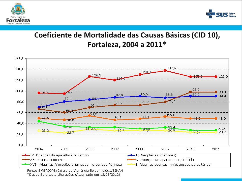 Coeficiente de Mortalidade das Causas Básicas (CID 10), Fortaleza, 2004 a 2011*