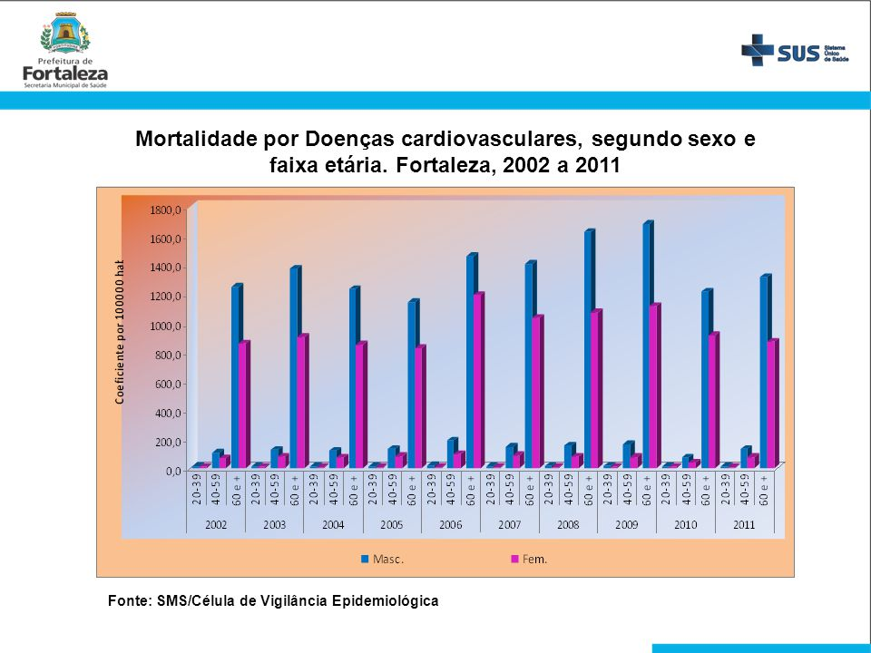 Mortalidade por Doenças cardiovasculares, segundo sexo e faixa etária