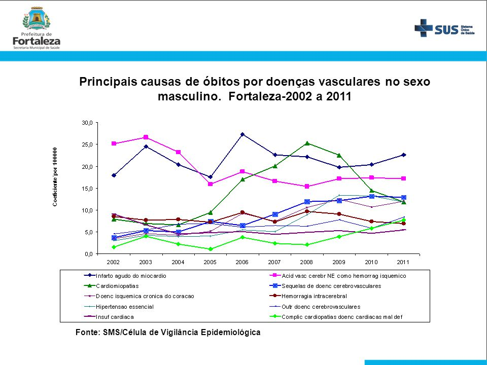 Principais causas de óbitos por doenças vasculares no sexo masculino