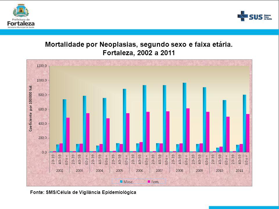 Mortalidade por Neoplasias, segundo sexo e faixa etária