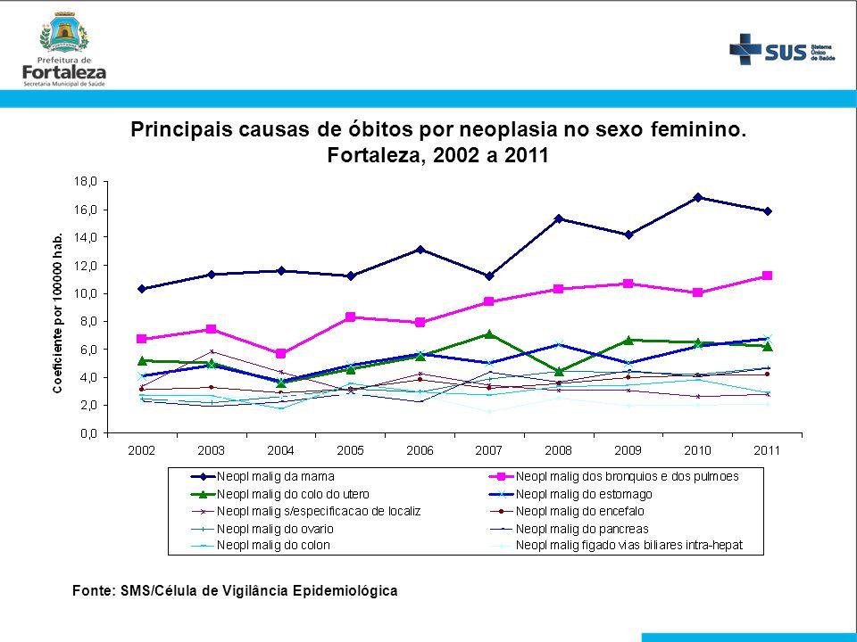 Principais causas de óbitos por neoplasia no sexo feminino.